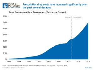 Medicare Part D Prescription Prices And Negotiations Around Bill HR.3